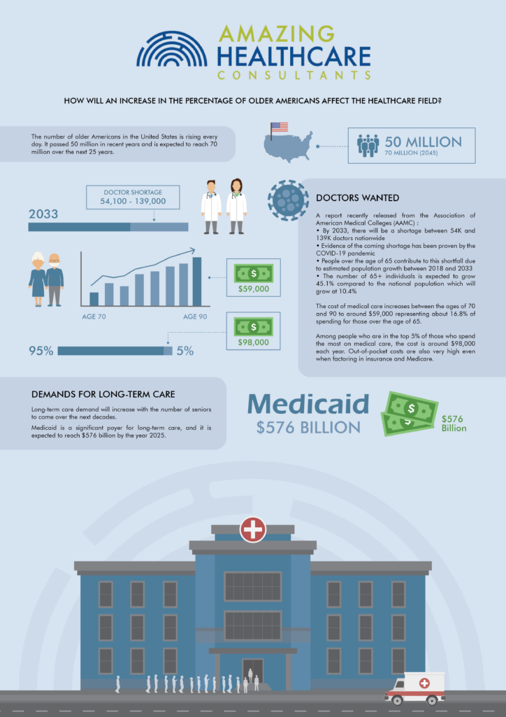 increase in percentage of older americans infographic
